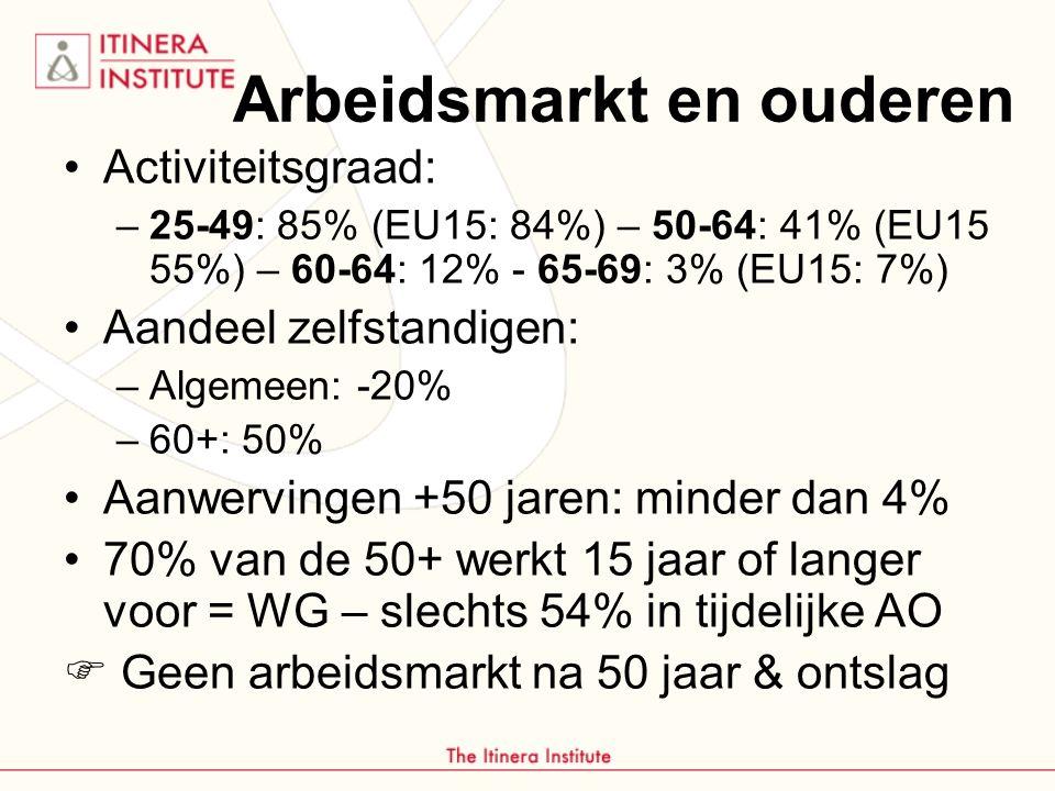 Arbeidsmarkt en ouderen Activiteitsgraad: –25-49: 85% (EU15: 84%) – 50-64: 41% (EU15 55%) – 60-64: 12% - 65-69: 3% (EU15: 7%) Aandeel zelfstandigen: –Algemeen: -20% –60+: 50% Aanwervingen +50 jaren: minder dan 4% 70% van de 50+ werkt 15 jaar of langer voor = WG – slechts 54% in tijdelijke AO  Geen arbeidsmarkt na 50 jaar & ontslag