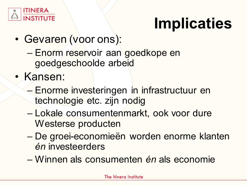 Implicaties Gevaren (voor ons): –Enorm reservoir aan goedkope en goedgeschoolde arbeid Kansen: –Enorme investeringen in infrastructuur en technologie etc.