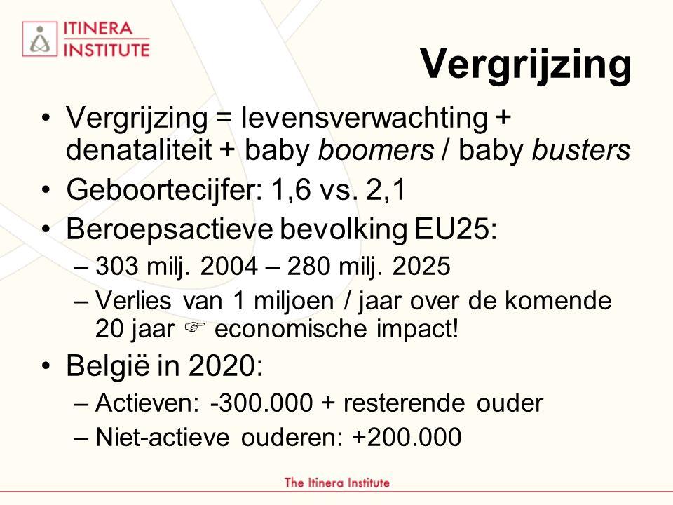 Vergrijzing = levensverwachting + denataliteit + baby boomers / baby busters Geboortecijfer: 1,6 vs.