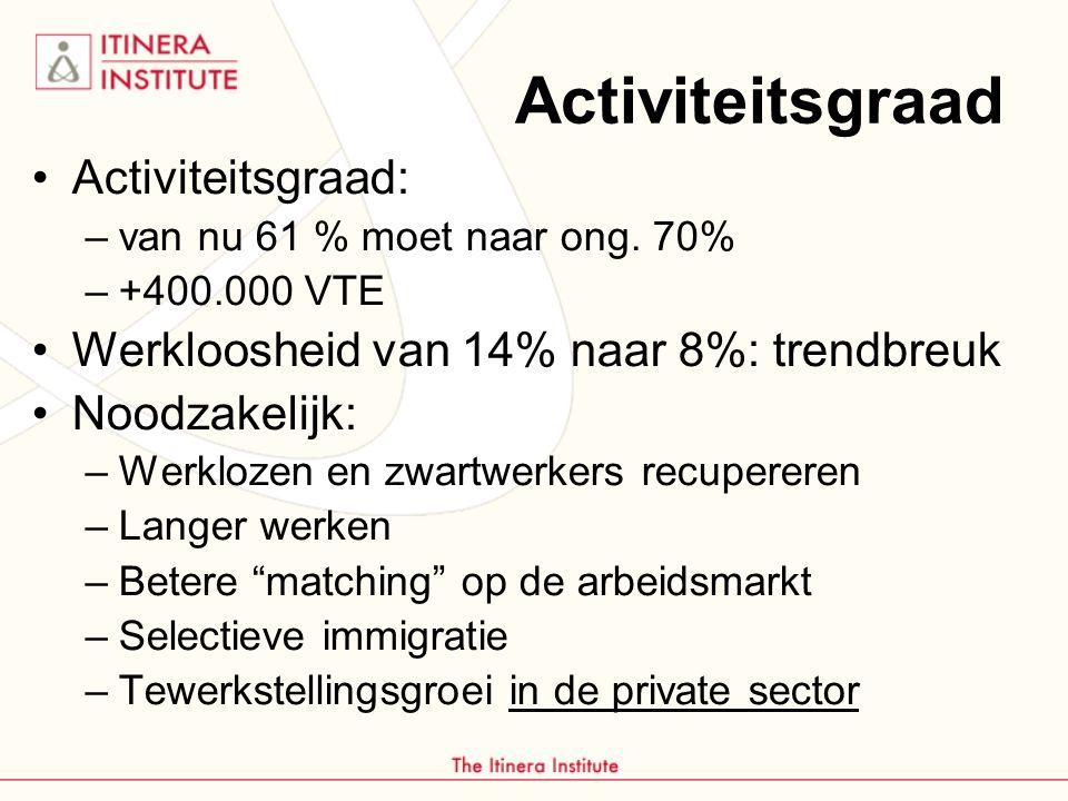 Arbeidsmarkt vandaag Meerdere arbeidsmarkten –Hooggeschoold/laaggeschoold – man/vrouw – Vlaanderen/Wallonië – publiek/privaat etc.