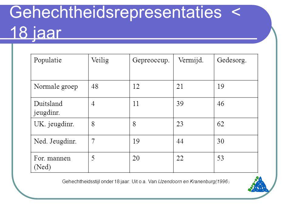 Gehechtheidsrepresentaties < 18 jaar PopulatieVeiligGepreoccup.