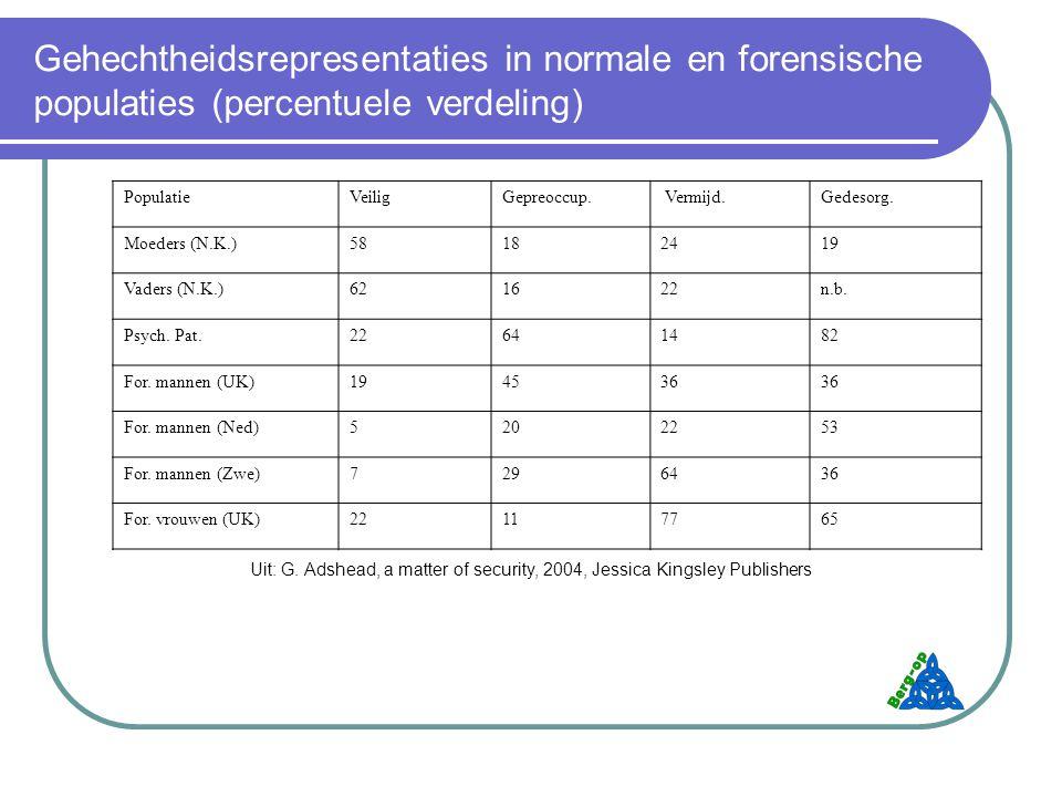 Gehechtheidsrepresentaties in normale en forensische populaties (percentuele verdeling) PopulatieVeiligGepreoccup.