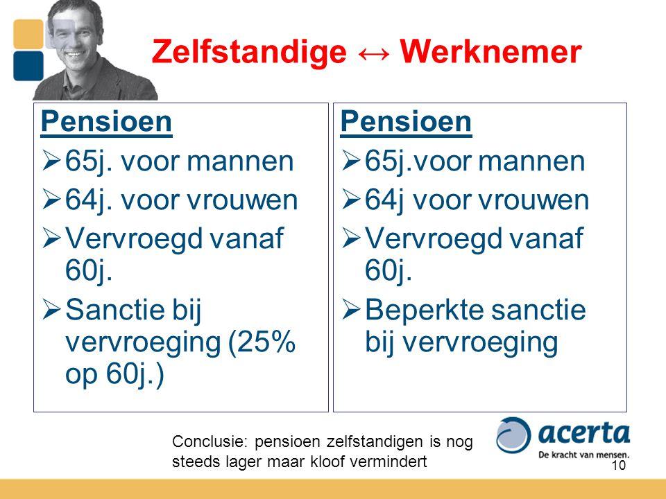 10 Zelfstandige ↔ Werknemer Pensioen  65j. voor mannen  64j. voor vrouwen  Vervroegd vanaf 60j.  Sanctie bij vervroeging (25% op 60j.) Pensioen 