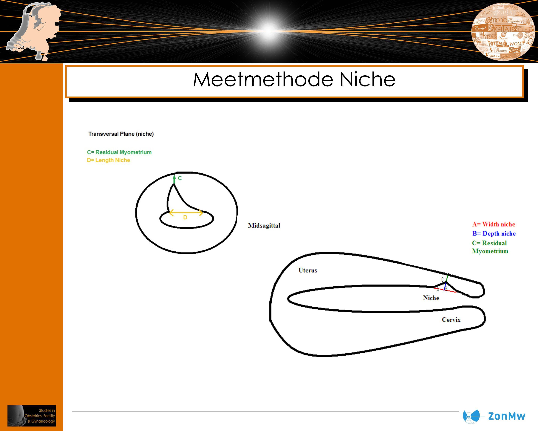 Meetmethode Niche