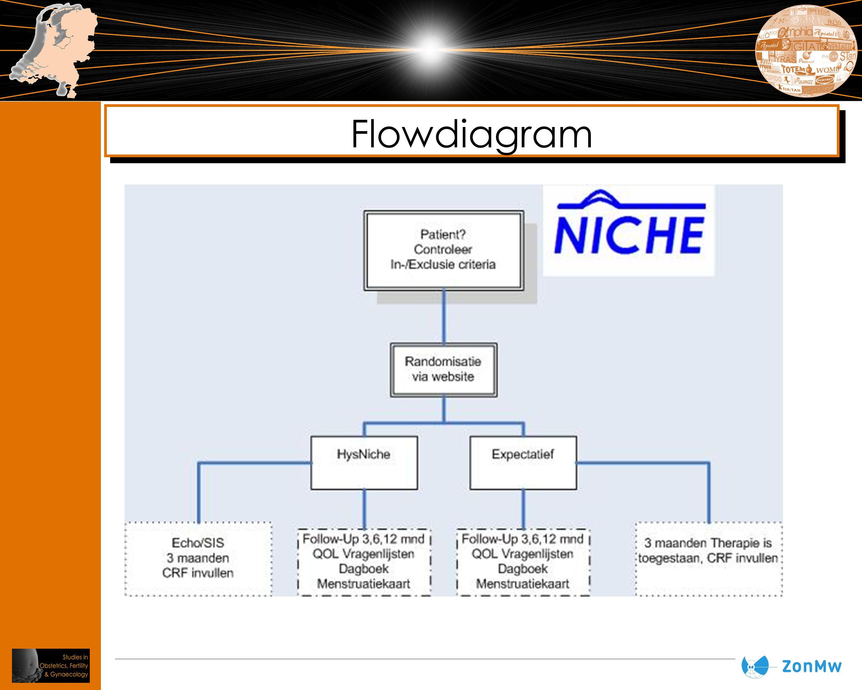 Patient geschikt voor niche-resectie.– TVE/ SIS – Check criteria : PMS.