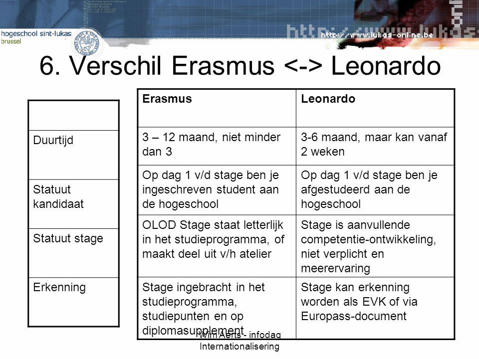 Wim Aerts - infodag Internationalisering 6.
