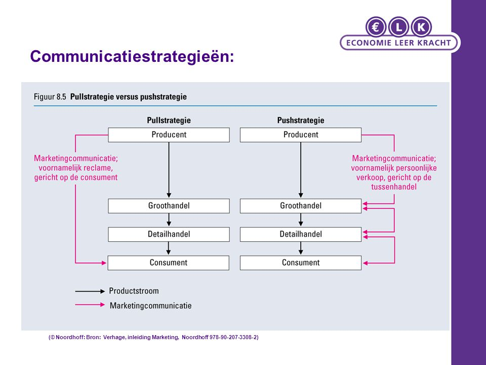 Communicatiestrategieën: (© Noordhoff: Bron: Verhage, inleiding Marketing, Noordhoff 978-90-207-3308-2)