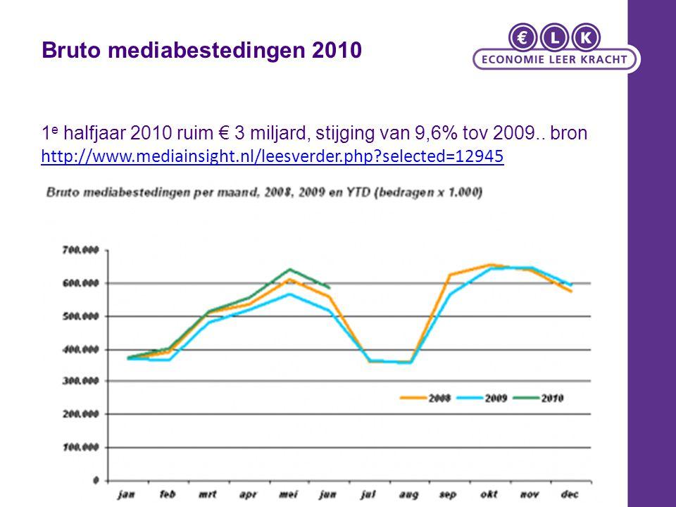 1 e halfjaar 2010 ruim € 3 miljard, stijging van 9,6% tov 2009.. bron http://www.mediainsight.nl/leesverder.php?selected=12945 http://www.mediainsight