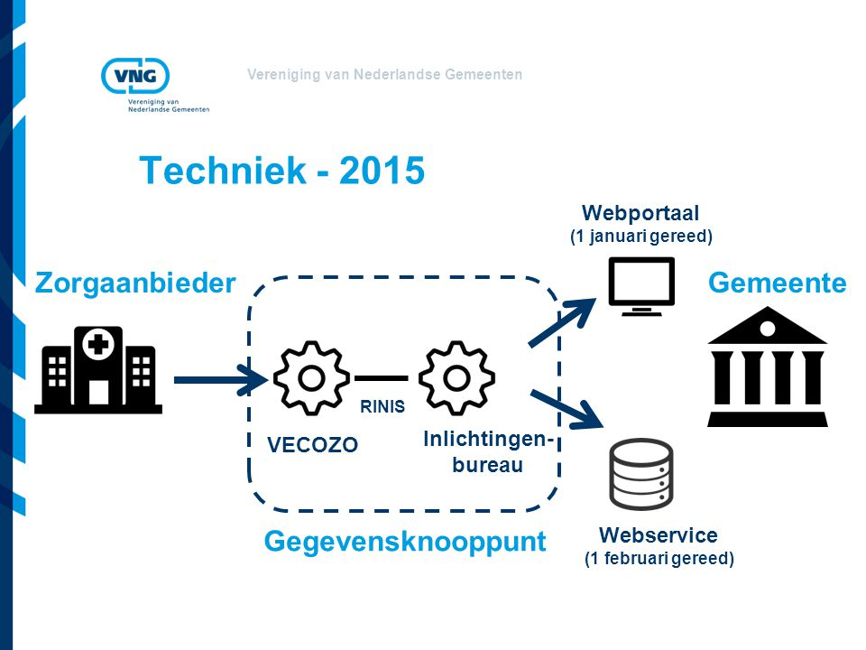 Vereniging van Nederlandse Gemeenten Techniek - 2015 VECOZO ZorgaanbiederGemeente Webportaal (1 januari gereed) Webservice (1 februari gereed) Inlicht