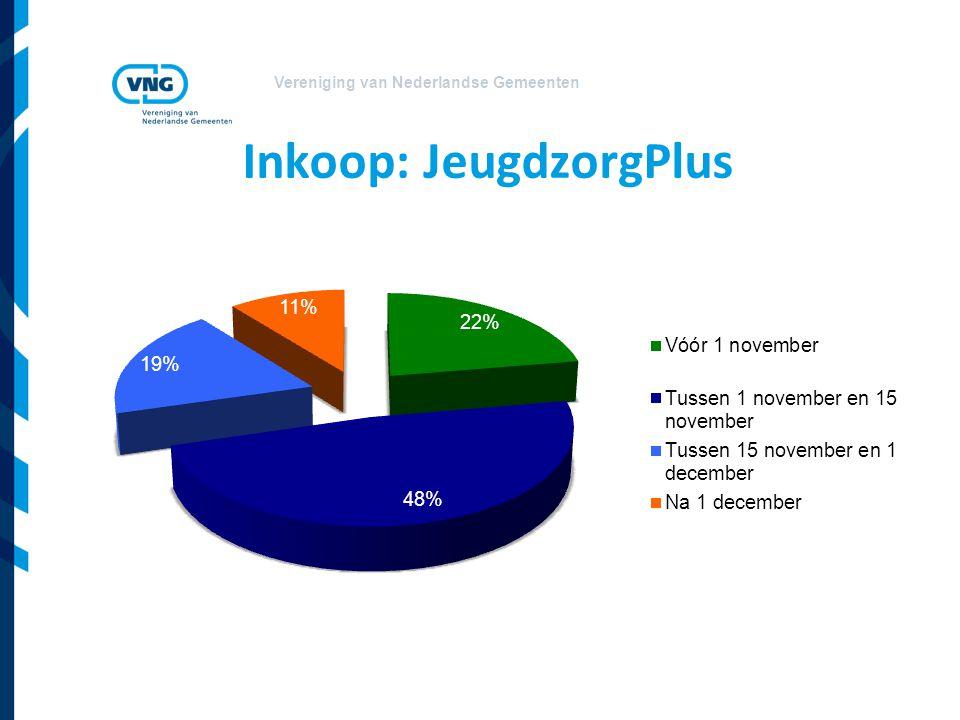 Vereniging van Nederlandse Gemeenten Inkoop: JeugdzorgPlus