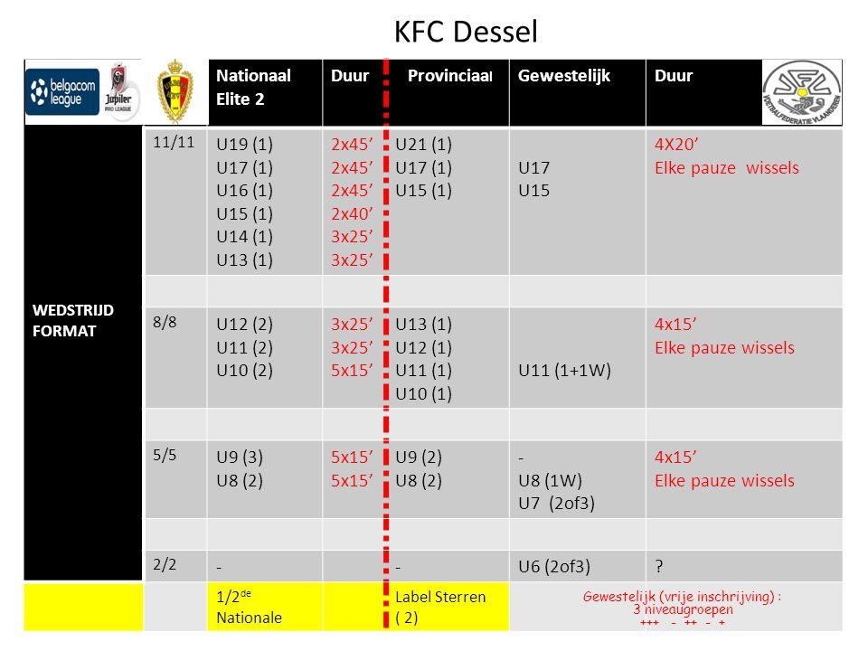 KFC Dessel WEDSTRIJD FORMAT Nationaal Elite 2 Duur Provinciaa l GewestelijkDuur 11/11 U19 (1) U17 (1) U16 (1) U15 (1) U14 (1) U13 (1) 2x45' 2x40' 3x25