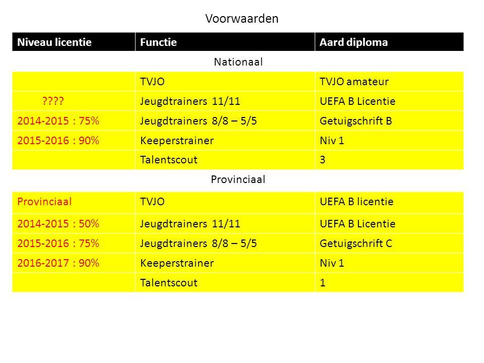 Voorwaarden Niveau licentieFunctieAard diploma Nationaal TVJOTVJO amateur ????Jeugdtrainers 11/11UEFA B Licentie 2014-2015 : 75%Jeugdtrainers 8/8 – 5/