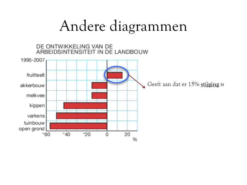 Andere diagrammen Geeft aan dat er 15% stijging is Geeft aan dat er 15% daling is