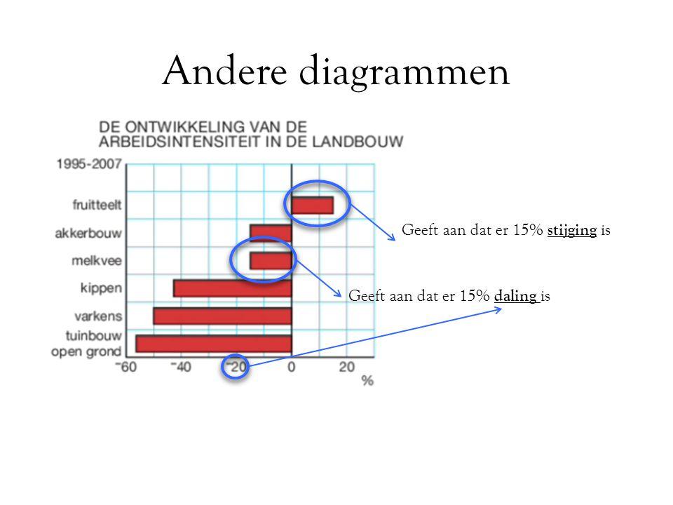 Andere diagrammen Geeft aan dat er 15% stijging is Geeft aan dat er 15% daling is Om de verschillende diagrammen te begrijpen moet je vooral goed lezen en kijken.