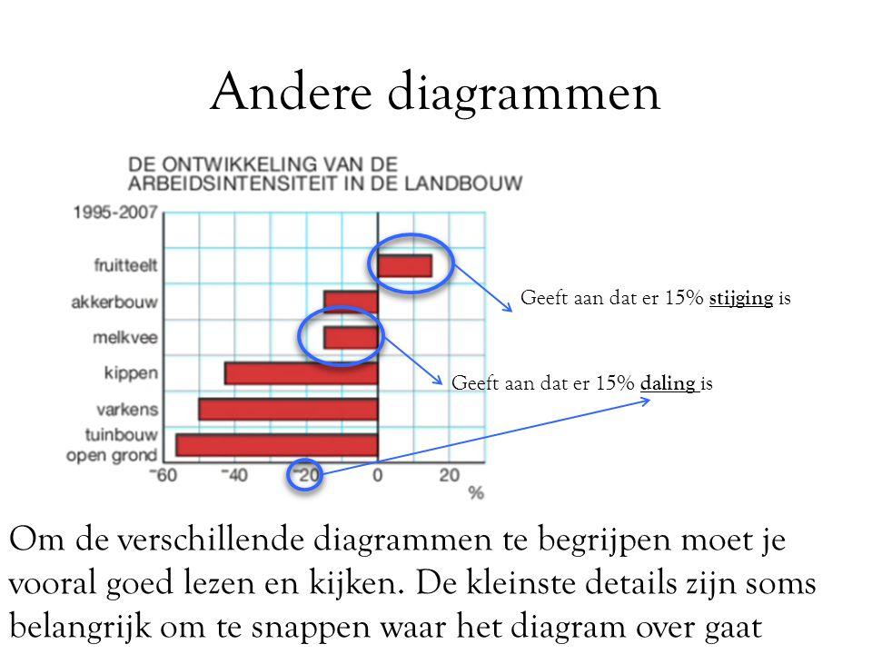 Andere diagrammen Geeft aan dat er 15% stijging is Geeft aan dat er 15% daling is Om de verschillende diagrammen te begrijpen moet je vooral goed leze