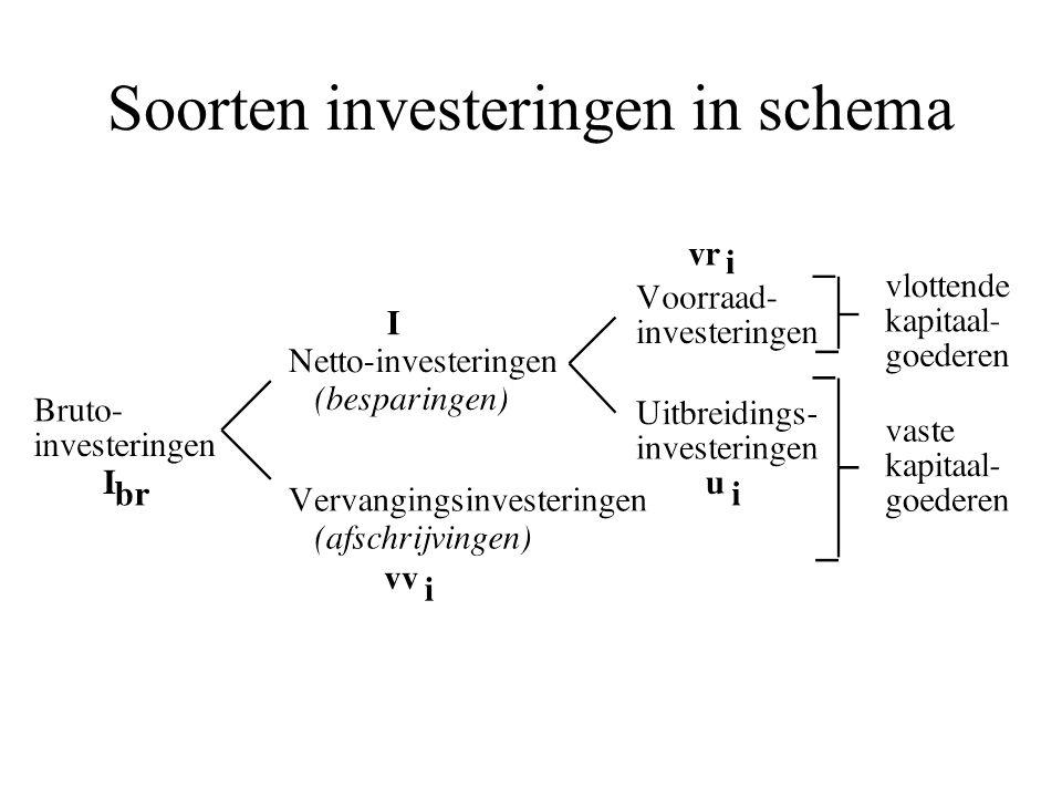 Soorten investeringen in schema