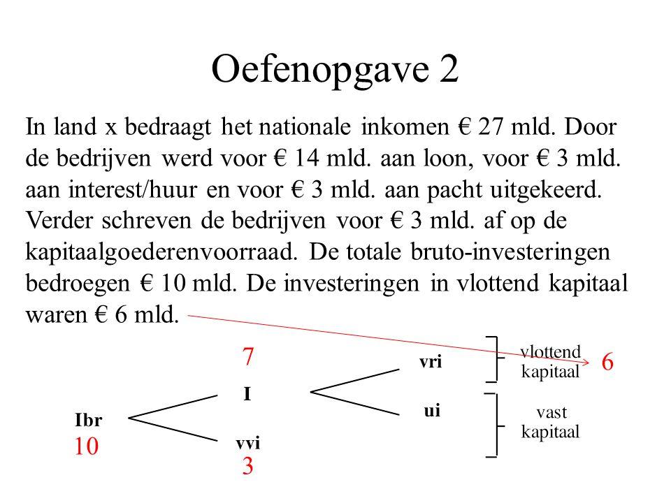 Oefenopgave 2 In land x bedraagt het nationale inkomen € 27 mld.