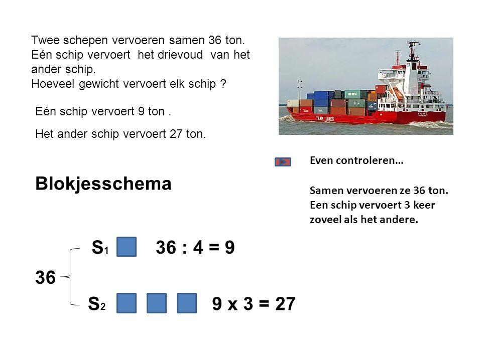 Twee schepen vervoeren samen 36 ton.Eén schip vervoert het drievoud van het ander schip.