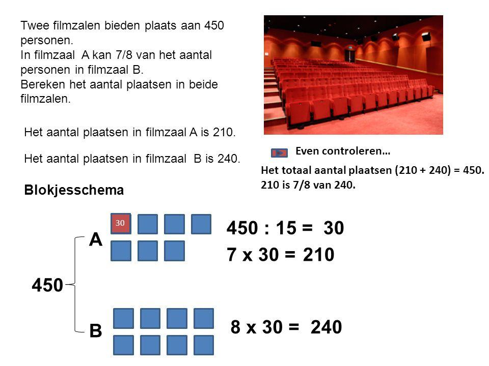 Twee filmzalen bieden plaats aan 450 personen.