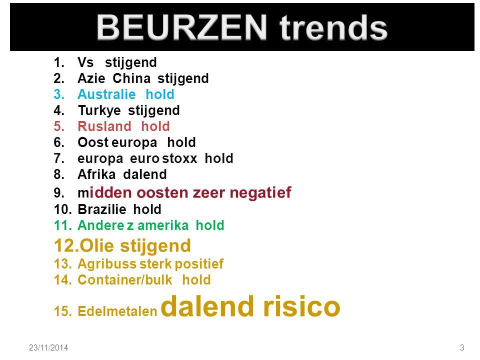 23/11/20143 1.Vs stijgend 2.Azie China stijgend 3.Australie hold 4.Turkye stijgend 5.Rusland hold 6.Oost europa hold 7.europa euro stoxx hold 8.Afrika