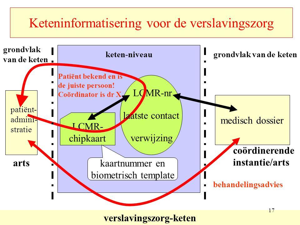 Keteninformatisering voor de verslavingszorg arts LCMR-nr verwijzing verslavingszorg-keten medisch dossier coördinerende instantie/arts LCMR- chipkaar