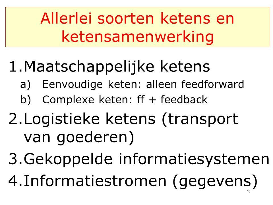 Allerlei soorten ketens en ketensamenwerking 1.Maatschappelijke ketens a)Eenvoudige keten: alleen feedforward b)Complexe keten: ff + feedback 2.Logist