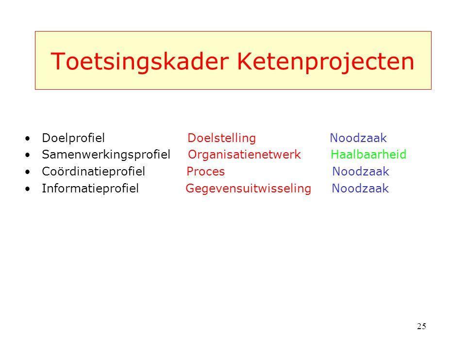 Toetsingskader Ketenprojecten Doelprofiel Doelstelling Noodzaak Samenwerkingsprofiel Organisatienetwerk Haalbaarheid Coördinatieprofiel Proces Noodzaa