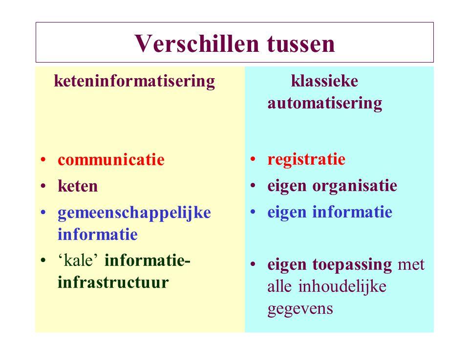 Verschillen tussen keteninformatisering communicatie keten gemeenschappelijke informatie 'kale' informatie- infrastructuur klassieke automatisering re