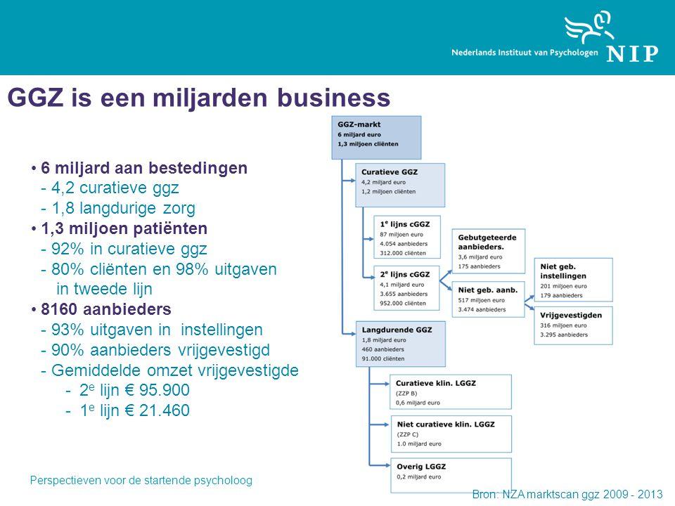 GGZ is een miljarden business 6 miljard aan bestedingen -4,2 curatieve ggz -1,8 langdurige zorg 1,3 miljoen patiënten -92% in curatieve ggz -80% cliënten en 98% uitgaven in tweede lijn 8160 aanbieders -93% uitgaven in instellingen -90% aanbieders vrijgevestigd -Gemiddelde omzet vrijgevestigde -2 e lijn € 95.900 -1 e lijn € 21.460 Bron: NZA marktscan ggz 2009 - 2013 Perspectieven voor de startende psycholoog
