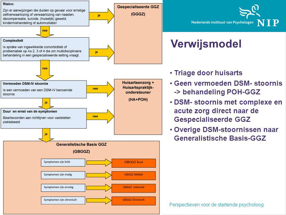 Verwijsmodel Triage door huisarts Geen vermoeden DSM- stoornis -> behandeling POH-GGZ DSM- stoornis met complexe en acute zorg direct naar de Gespecia