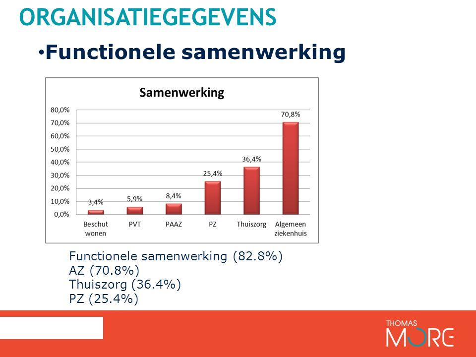 ORGANISATIEGEGEVENS Functionele samenwerking Functionele samenwerking (82.8%) AZ (70.8%) Thuiszorg (36.4%) PZ (25.4%)