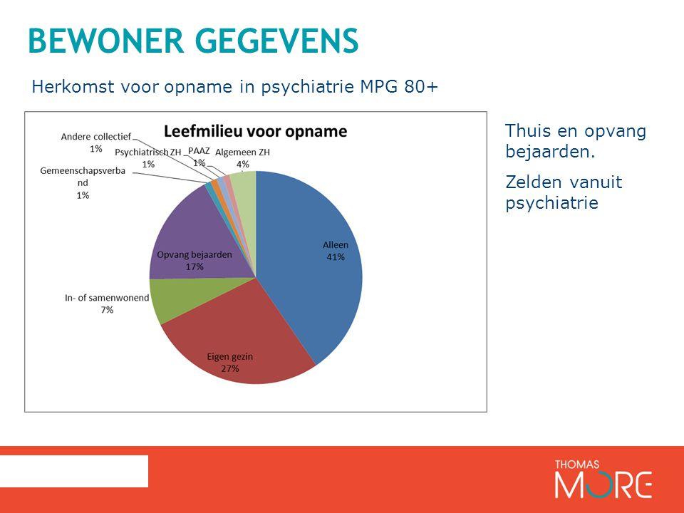 BEWONER GEGEVENS Herkomst voor opname in psychiatrie MPG 80+ Thuis en opvang bejaarden.