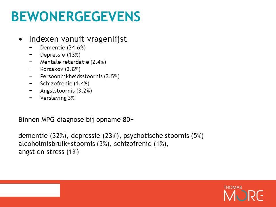 BEWONERGEGEVENS Indexen vanuit vragenlijst − Dementie (34.6%) − Depressie (13%) − Mentale retardatie (2.4%) − Korsakov (3.8%) − Persoonlijkheidsstoornis (3.5%) − Schizofrenie (1.4%) − Angststoornis (3.2%) − Verslaving 3% Binnen MPG diagnose bij opname 80+ dementie (32%), depressie (23%), psychotische stoornis (5%) alcoholmisbruik+stoornis (3%), schizofrenie (1%), angst en stress (1%)