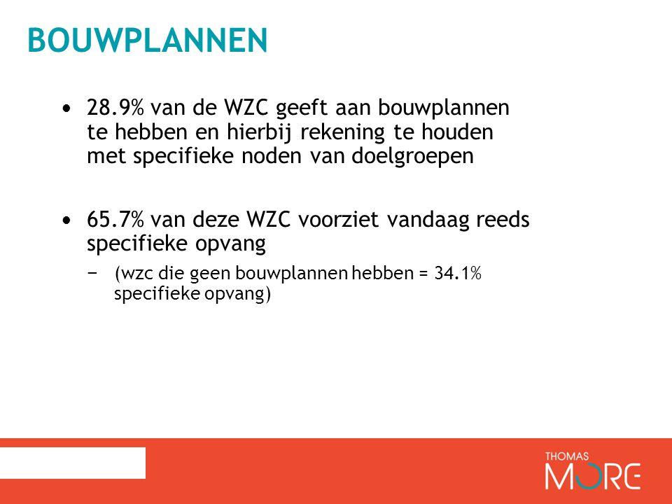 BOUWPLANNEN 28.9% van de WZC geeft aan bouwplannen te hebben en hierbij rekening te houden met specifieke noden van doelgroepen 65.7% van deze WZC voorziet vandaag reeds specifieke opvang − (wzc die geen bouwplannen hebben = 34.1% specifieke opvang)