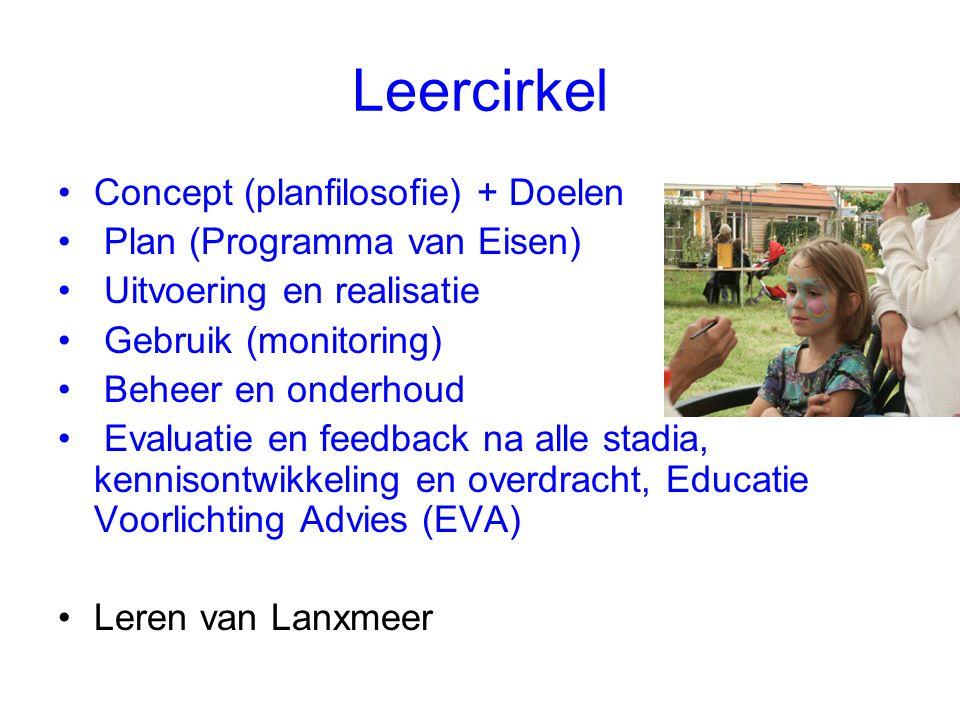 Leercirkel Concept (planfilosofie) + Doelen Plan (Programma van Eisen) Uitvoering en realisatie Gebruik (monitoring) Beheer en onderhoud Evaluatie en feedback na alle stadia, kennisontwikkeling en overdracht, Educatie Voorlichting Advies (EVA) Leren van Lanxmeer