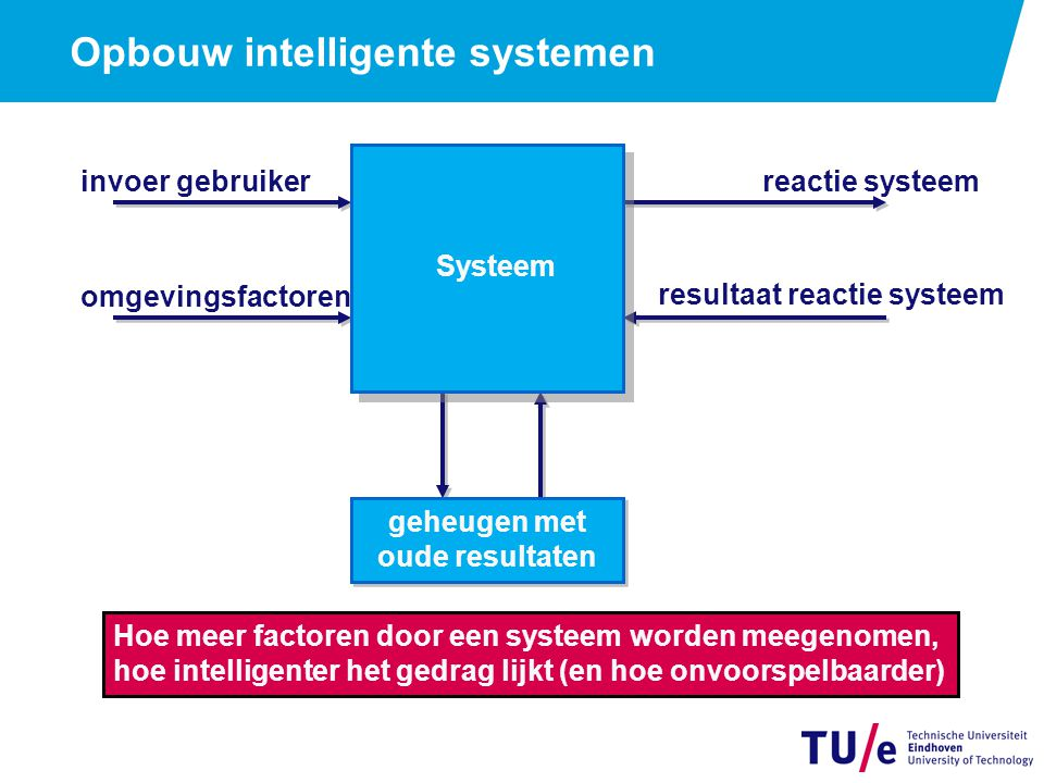 Opbouw intelligente systemen invoer gebruikerreactie systeem omgevingsfactoren resultaat reactie systeem geheugen met oude resultaten Systeem Hoe meer factoren door een systeem worden meegenomen, hoe intelligenter het gedrag lijkt (en hoe onvoorspelbaarder)