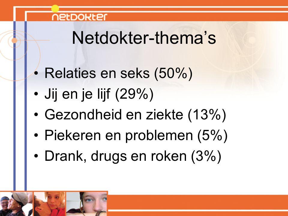 Netdokter-thema's Relaties en seks (50%) Jij en je lijf (29%) Gezondheid en ziekte (13%) Piekeren en problemen (5%) Drank, drugs en roken (3%)