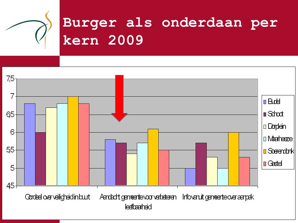Burger als onderdaan per kern 2009