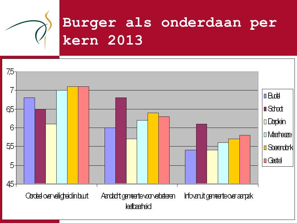 Burger als onderdaan per kern 2013