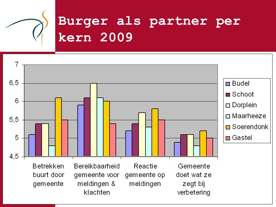 Burger als partner per kern 2009