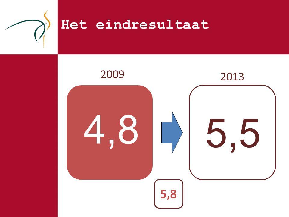 Het eindresultaat 2009 4,8 2013 5,5 5,8