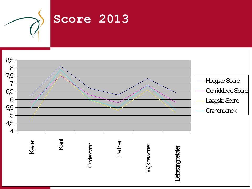 Score 2013