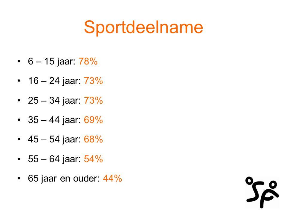 Sportdeelname 6 – 15 jaar: 78% 16 – 24 jaar: 73% 25 – 34 jaar: 73% 35 – 44 jaar: 69% 45 – 54 jaar: 68% 55 – 64 jaar: 54% 65 jaar en ouder: 44%