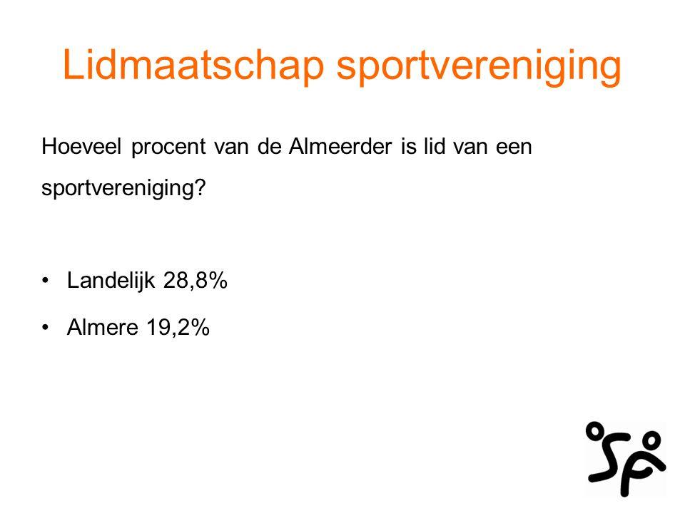 Lidmaatschap sportvereniging Hoeveel procent van de Almeerder is lid van een sportvereniging? Landelijk 28,8% Almere 19,2%