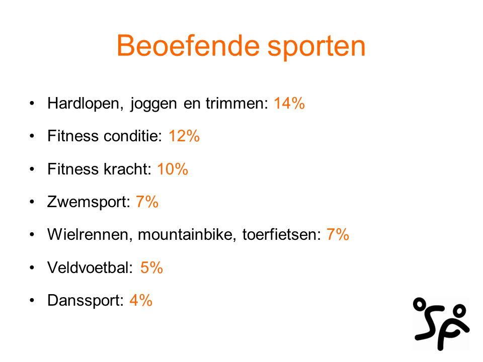 Beoefende sporten Hardlopen, joggen en trimmen: 14% Fitness conditie: 12% Fitness kracht: 10% Zwemsport: 7% Wielrennen, mountainbike, toerfietsen: 7%