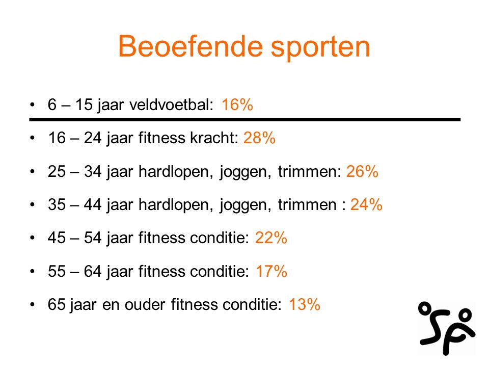 Beoefende sporten 6 – 15 jaar veldvoetbal: 16% 16 – 24 jaar fitness kracht: 28% 25 – 34 jaar hardlopen, joggen, trimmen: 26% 35 – 44 jaar hardlopen, j