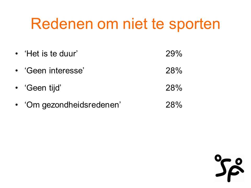 Redenen om niet te sporten 'Het is te duur'29% 'Geen interesse'28% 'Geen tijd'28% 'Om gezondheidsredenen'28%