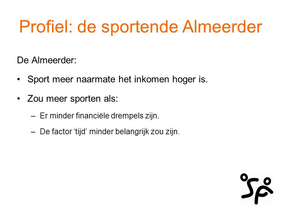 Profiel: de sportende Almeerder De Almeerder: Sport meer naarmate het inkomen hoger is. Zou meer sporten als: –Er minder financiële drempels zijn. –De