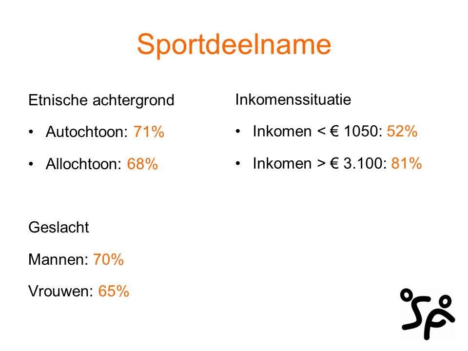 Sportdeelname Etnische achtergrond Autochtoon: 71% Allochtoon: 68% Geslacht Mannen: 70% Vrouwen: 65% Inkomenssituatie Inkomen < € 1050: 52% Inkomen >