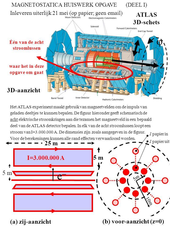 ATLAS 3D-schets Één van de acht stroomlussen waar het in deze opgave om gaat z r  3D-aanzicht 5 m I=3.000.000 A (a) zij-aanzicht (b) voor-aanzicht (z